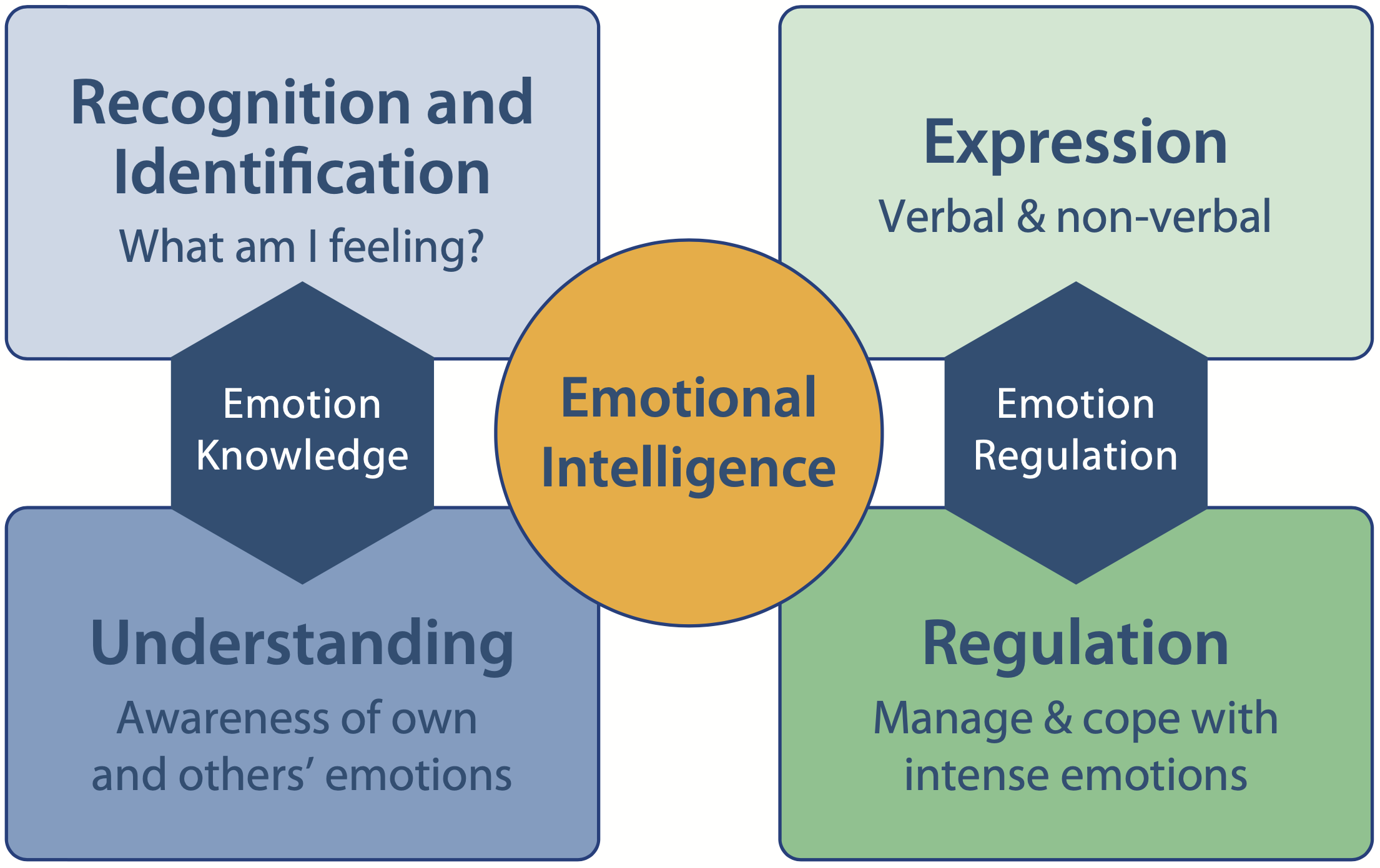 The Four Quadrants of Emotional Intelligence